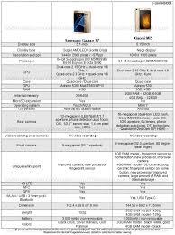 samsung galaxy s7 vs xiaomi mi5 specs comparison