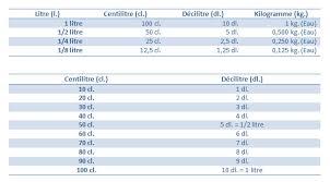 equivalence cuisine tableau poids et mesure en cuisine cuisine gourmande de carmencita