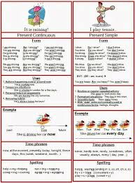 74 best ingles images on pinterest english grammar and