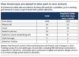 civic engagement in the digital age pew research center