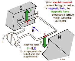 working principle of dc motor studyelectrical electrical