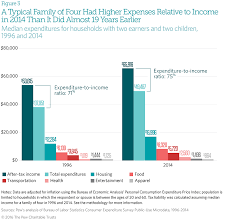 Average Cost Of Groceries Per Month by Household Expenditures And Income