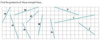 graphs maths teaching
