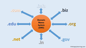 what is domain name and does domain name system dns work