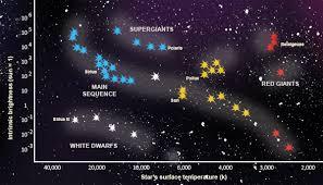 life cycle of stars mature stars stellar remnants u0026 examples