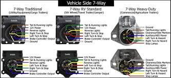 us cargo trailer wiring diagram semi trailer wire harness diagram