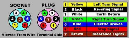 7 pin round trailer plug wiring diagram 7 wiring diagrams collection