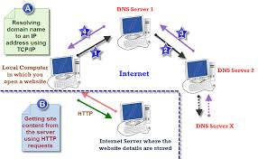 Dns Lookup How A Domain by What Is Resolving Host Or Domain Name