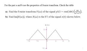 Fourier Transform Table Table 5 2 Fourier Transform Pairs Time Domain Sign Chegg Com