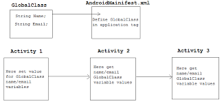 android context global variable or application context variable android exle