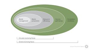 green economy u2014 european environment agency