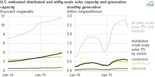 pv electric eia electricity data now include estimated small scale solar pv