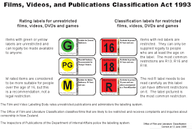 movie classification ratings