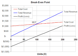 Cost Volume Profit Graph Excel Template Even Analysis Template Formula To Calculate Even Point