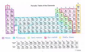 What Does Sn Stand For On The Periodic Table What Can We Learn About Elements From The Periodic Table