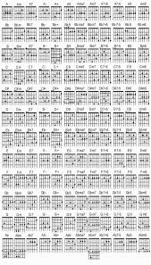 Hit The Floor Bass Tab - guitar chords all major and minor scales guitar harmony chart