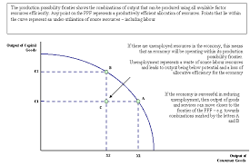 production possibilities curve worksheet doc calinflector