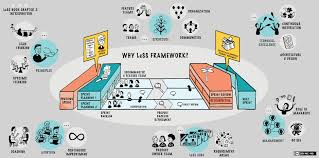 large scale scrum less framework overview agile maine