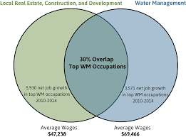 the water workers workforce opportunities in water management in
