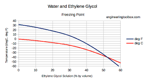 Ethylene Glycol Heat Transfer Fluid