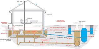 basement plumbing reshaping our footprint page 7 pertaining to