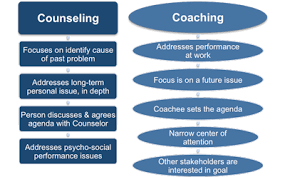 Counselling Skills For Managers Differences Between Coaching And Mentoring