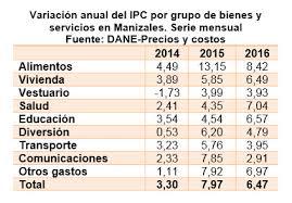 cuanto es el incremento del ipc ao 2016 inflación en colombia para 2016 fue de 5 75 por ciento mientras en