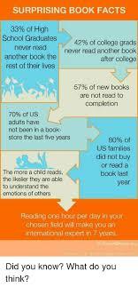 books for high school graduates surprising book facts 33 of high school graduates 42 of college