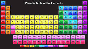p table of elements colorful periodic table with 118 element names