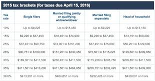 tax rate table 2017 federal tax rate table medicaldigest co