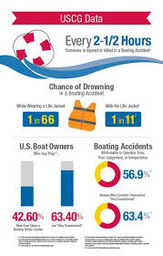 22 best boating infographics images on pinterest infographics