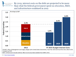 Fiscal Year 2014 National Debt Analysis President S Fy2015 Budget