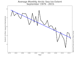 square miles to square feet 2015 melt season in review arctic sea ice news and analysis