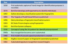 history of biometrics biometrics knowledge