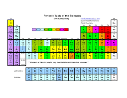 Periodic Table With Key Explore Key Information About The Chemical Elements Through This