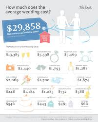 How Much To Give At A Wedding Theknot Com Releases 2013 Wedding Statistics