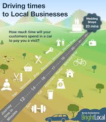 travel distance images Consumers will travel 17 mins to reach a local business jpg