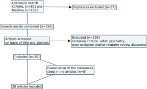 debriefing report template post seclusion and or restraint review in psychiatry a scoping