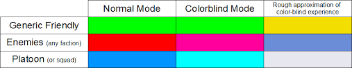 People Who Are Color Blind Proposal Color Blind Support And Improved Hud Pictures