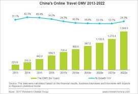 Online Travel Agents images China 39 s online travel market data in 2017 jpg