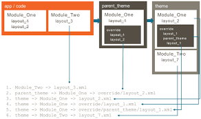 magento layout xml tutorial magento 2 create a theme extending file or override a layout