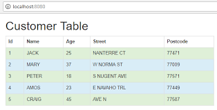 Bootstrap Data Table Jquery Uses Bootstrap Table To Display Data From Springboot