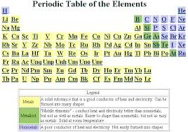 Periodic Table With Charges Atoms Elements And The Periodic Table