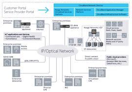 network floor plan dynamic enterprise services