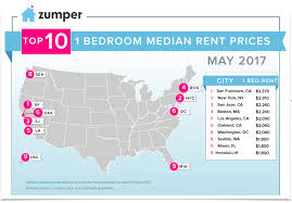 2 Bedroom Rentals Near Me Bay Area Rents Keep Softening Especially In Oakland
