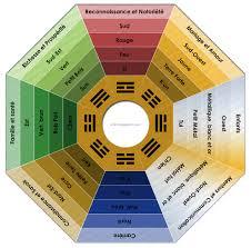 feng shui couleur chambre le fengshui le pa kua ou les neuf domaines 1 2