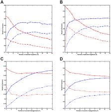 inferring a transcriptional regulatory network from gene