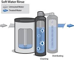 how does a water softener work tlc plumbing