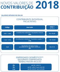 teto maximo desconto desconto inss 2016 tabela de contribuição do inss 2018 aposentadoria inss