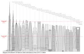 Taipei 101 Floor Plan by Tallest 20 In 2020 The Era Of The Megatall